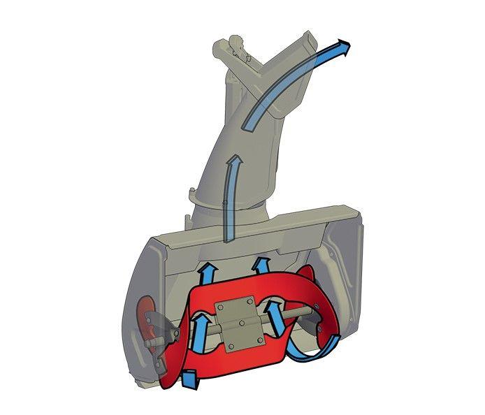 Tecnologia Power Curve® TORO Questa tecnologia, con rotore incurvato e vano dell'imbuto invertito, consente di spostare una quantità maggiore di neve in minor tempo, eliminando praticamente le ostruzioni. Le ampie pale di plastica spingono in avanti lo spazzaneve e liberano la pavimentazione dalla neve