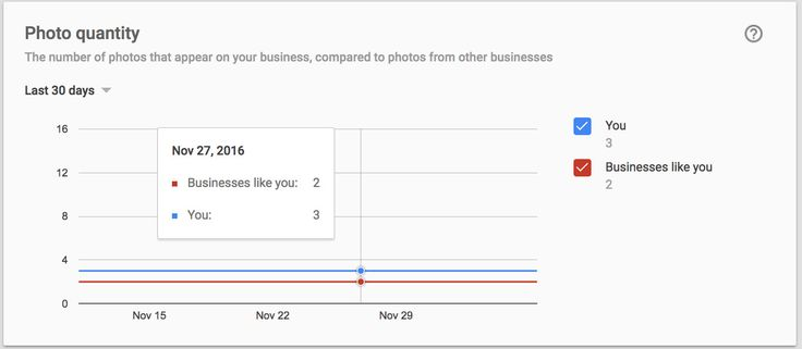 Google My Business Really, Really, Really Wants Your Photos – Will They Really Send You More Website Visits?    Over that past 6 months Google has gone to great lengths to get businesses to post most photos in the My Business Dashboard…. For months Google has encouraged business with the promise that (and I q   http://feedproxy.google.com/~r/UnderstandingGoogleMapsYahooLocalSearch/~3/V5rXDBspqPo/