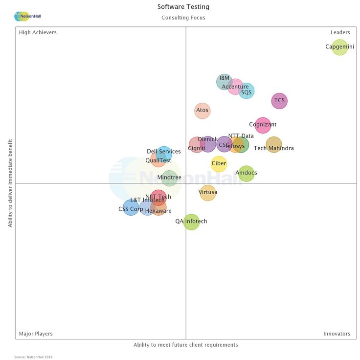 NelsonHall Vendor Evaluation and Assessment Tool (NEAT) for - software evaluation