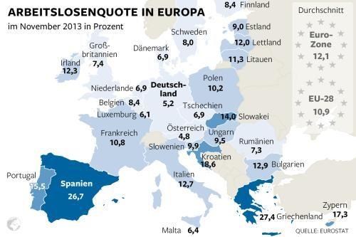 Arbeitslosigkeit in Europa: Österreich und Deutschland haben die niedrigsten Quoten