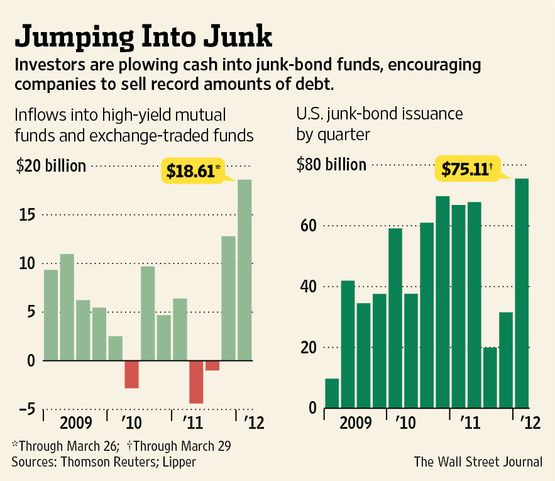 3-30-2012: JUNK BONDS ARE BOOMING AS THE FED PROMOTES RISK TAKING.  As the Federal Reserve keeps interest rates excessively low, it's forcing investors to seek returns across the planet.  They are finding high yield bonds. At least this will provide super-cheap financing for U.S. companies.