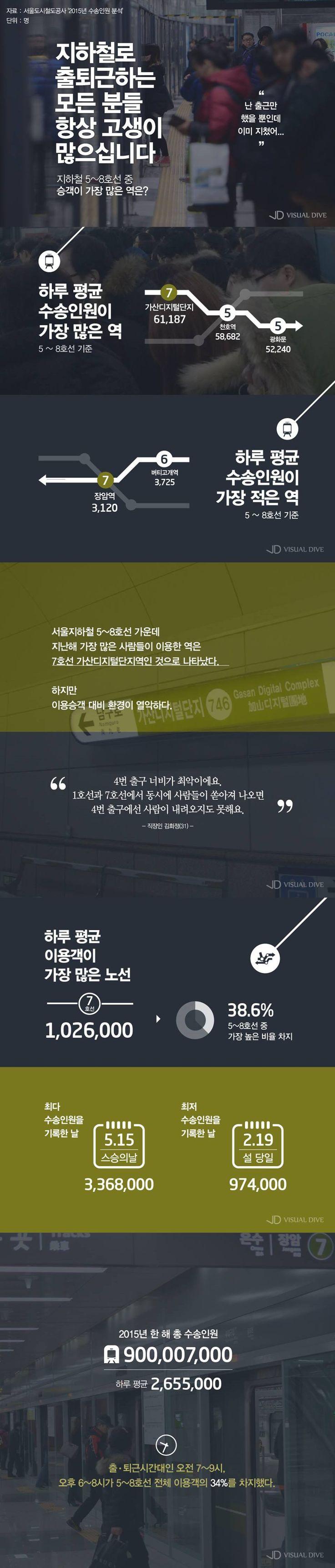 서울지하철 5~8호선 중 최다 승객 붐빈 역 [인포그래픽] #Subway / #infograhpic ⓒ 비주얼다이브 무단 복사·전재·재배포 금지