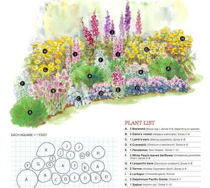 Perennial Garden Plans Zone 6 Bold Cottage Cottage Garden Plan
