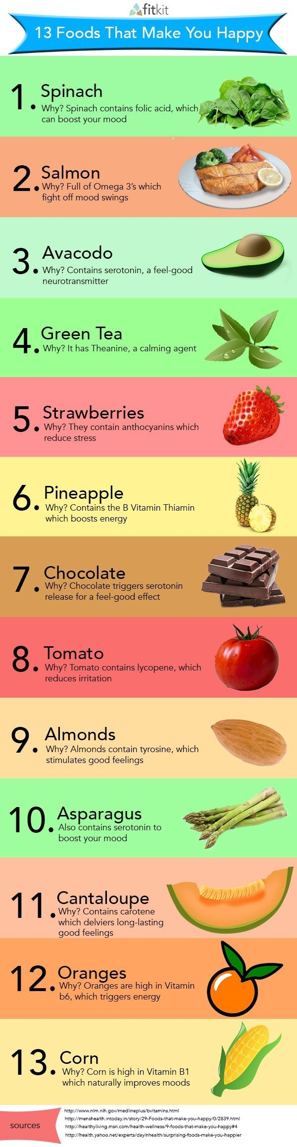These 13 Foods That Make You Happy! fruit healthy motivation nutrition veggie weightloss almonds anthrocyanins asparagus avocado cantaloupes carotene chocolate corn energy folic acid lycopene mood omega 3 fatty acids Oranges pineapples Salmon serotonin Spinach strawberries tea theanine thiamin tomatoes tyrosine vitamin B vitamin B1 vitamin B6 vitamins http://ift.tt/1LRDALd Posted by Nadine Lourens
