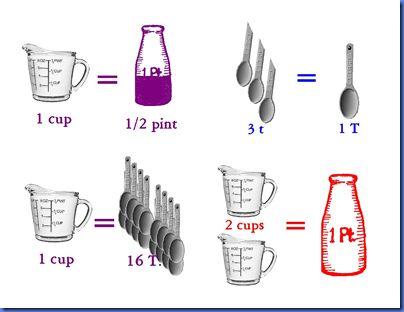 Best 25 teaspoon measurement ideas on pinterest cooking for 1 tablespoon vs teaspoon