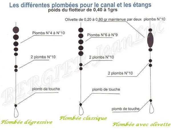 Equilibrage d 39 un flotteur plomb es p che au coup - Montage ligne peche au coup competition ...