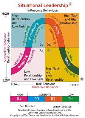 Best 20+ Situational Leadership Theory ideas on Pinterest | Change ...