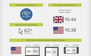 I Trend Del Mercato Della Search Advertising Usa E Uk A Confronto
