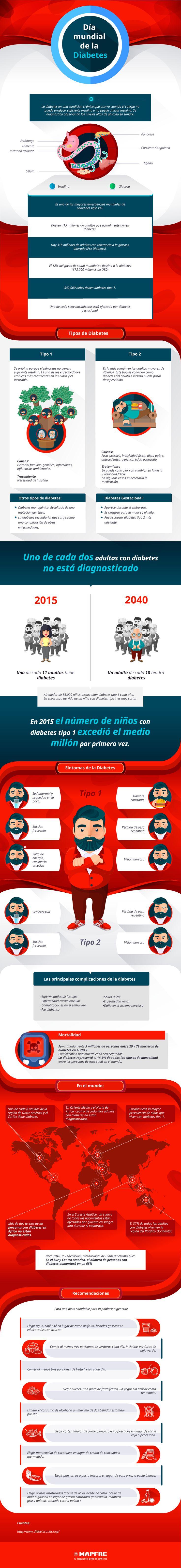 Día Mundial de la Diabetes 2016 - Mapfre Perú