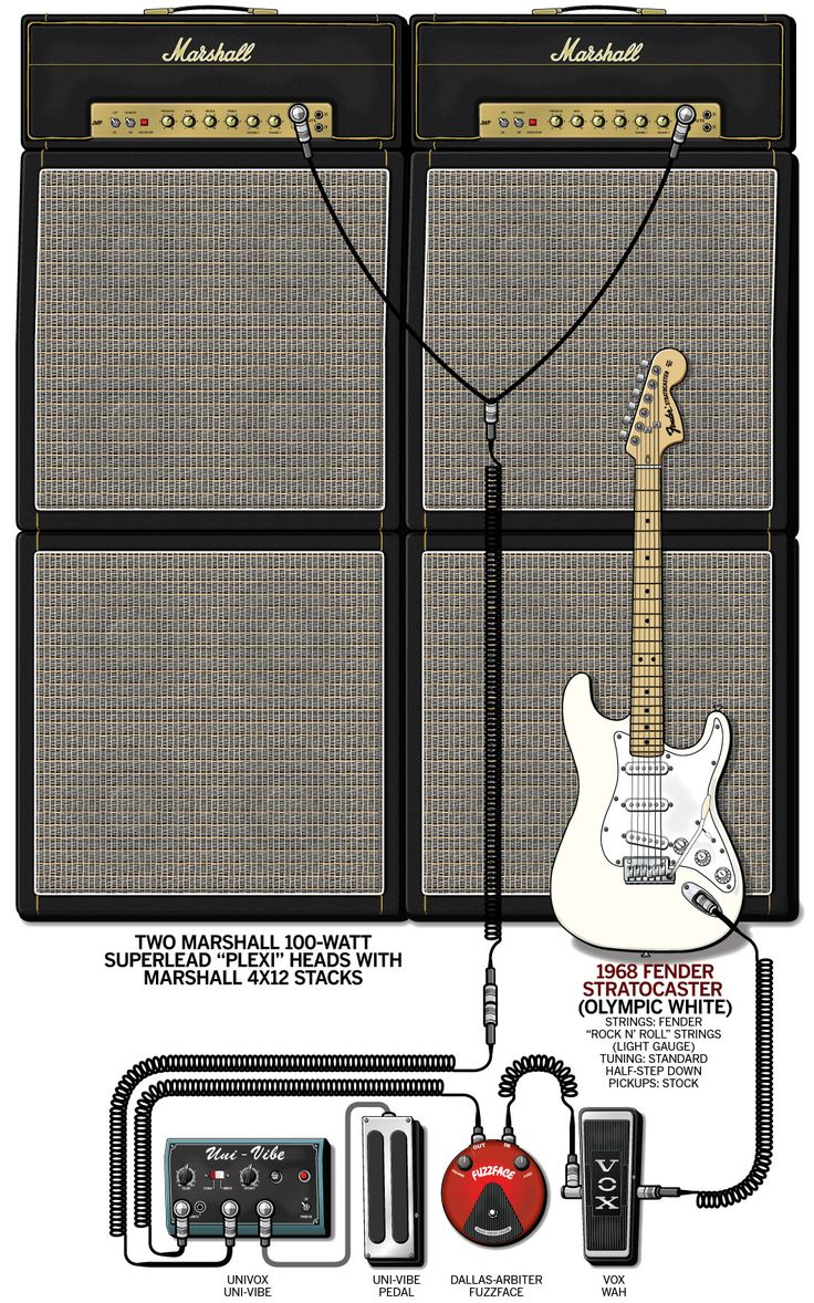 A detailed gear diagram of Jimi Hendrix 2011 Woodstock stage setup that traces the signal flow of the equipment in his guitar rig.