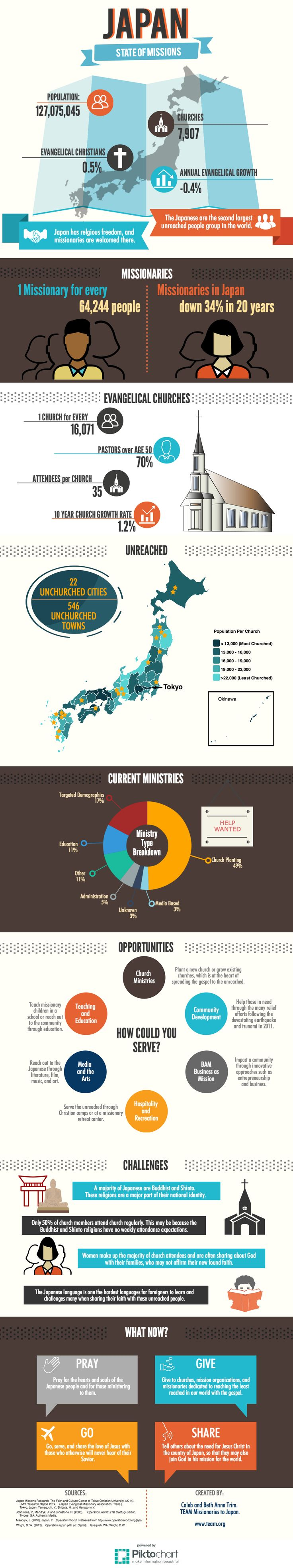 As missionaries we give a lot of presentations, and we get asked a lot of questions about Japan and the current state of evangelical missions in the country. Sometimes, it is hard to communicate wh...