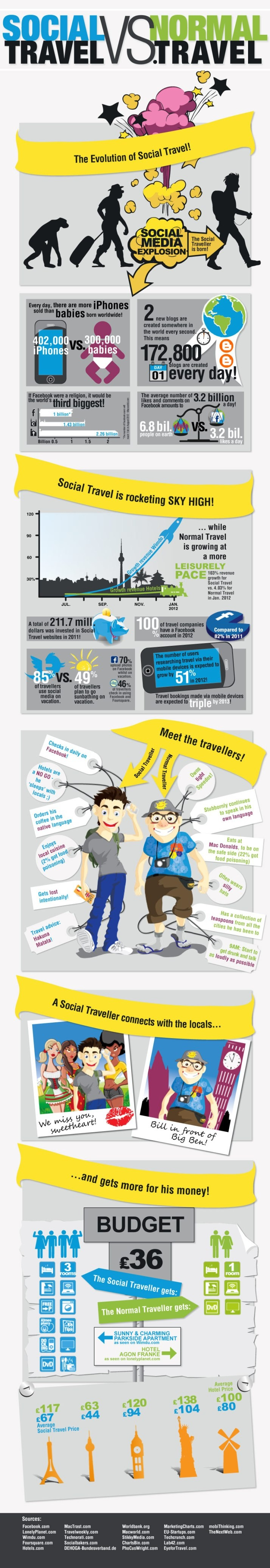 Viajero Social vs viajero tradicional #infografia #infographic #socialmedia #tourism