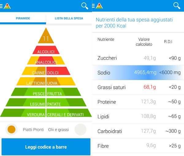 Alimentazione sana: la spesa giusta? Ti aiuta un'app!