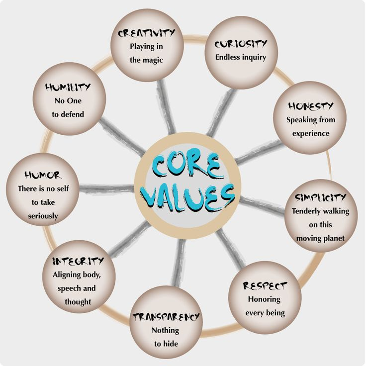 Do you know your core values? Check out my list of 400 core value words to find yours: http://www.barriedavenport.com/list-of-400-values/ BarrieDavenport.com