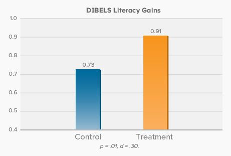 """DIBELS Literacy Gains - from Study: """"ABCmouse Use at Home Accelerates Kindergarteners' Academic Growth—A Randomized Controlled Trial"""""""