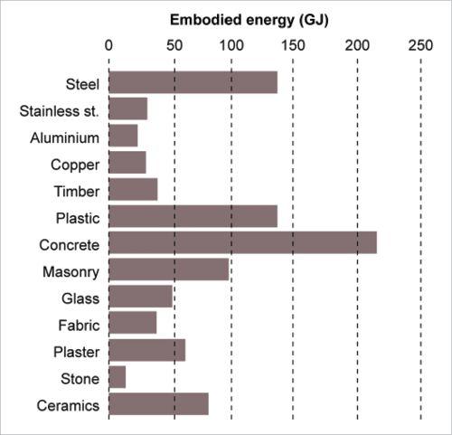 A graph showing the different amounts of embodied energy for different materials. Steel contains 140 GJ, stainless steel 35 GJ, aluminium 30 GJ, copper 35 GJ, timber 40 GJ, plastic 145 GJ, concrete 215 GJ, masonry 100 GJ, glass 50 GJ, fabric 40 GJ, plaster 55 GJ, stone 20 GJ and ceramics 80 GJ.