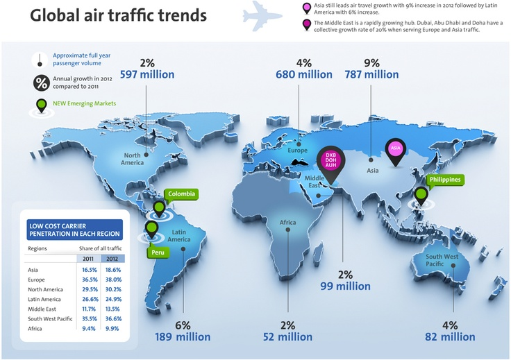 Travel intelligence: Deciphering the world's most popular airline routes