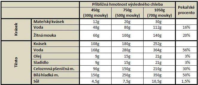 domacipekarny.dama.cz postupy.php?d=584