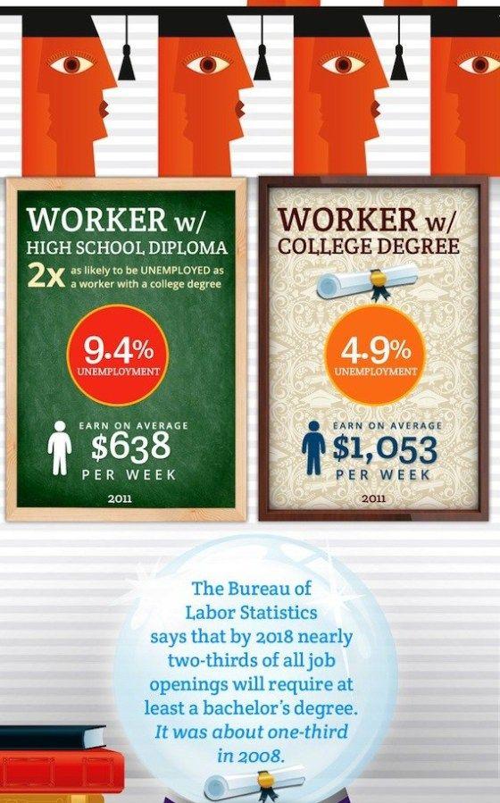 best 25+ high school counselor salary ideas only on pinterest, Cephalic Vein