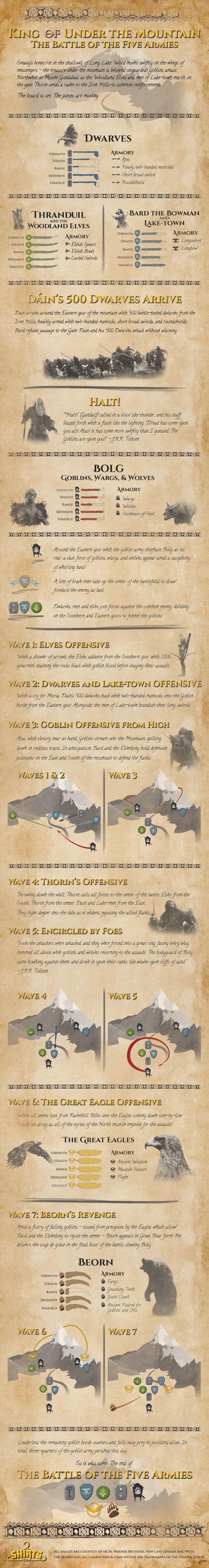 The Hobbit: Battle of Five Armies