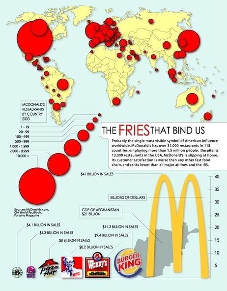 "Princeton University's International Networks Archive created this map to show the global presence of McDonald's. (""Where In The World Are There No McDonald's?"" by Jessica Naudziunas; August 01, 2013; NPR)"