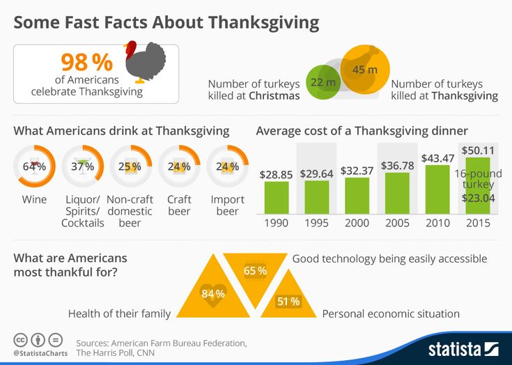Let's have fish tonight! Some Fast Facts About Thanksgiving | Statista