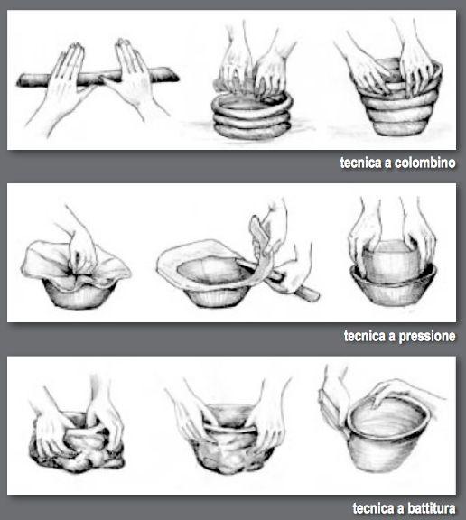 Tecniche* La ceramica è costituita da un impasto di argilla e materiali vari, come sabbia, paglia e chamotte (tritumi di ceramica riciclati), definiti inclusi o degradanti, che avevano la funzione…
