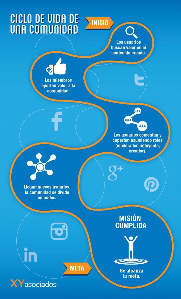 El ciclo de vida de una comunidad en redes Sociales #infografia