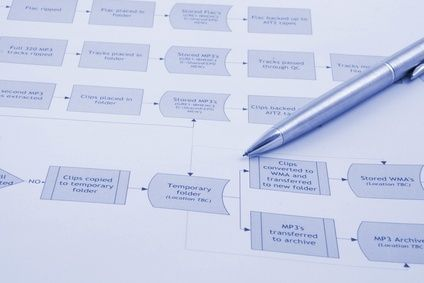 Process Mapping Rules