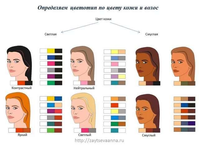 символ тест цветотип с картинками должен подстеречь