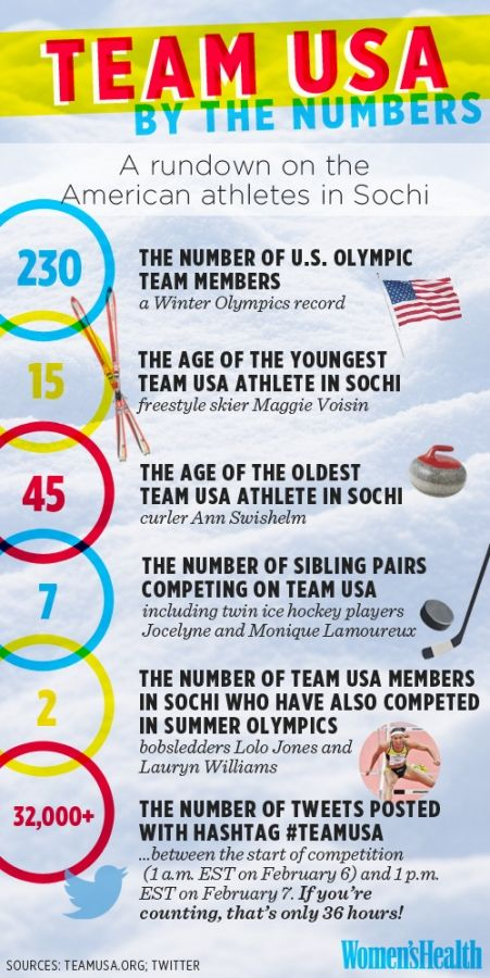 6 Crazy-Impressive Facts About the U.S. Olympic Team: http://www.womenshealthmag.com/life/team-usa-facts#.?cm_mmc=Pinterest-_-womenshealth-_-content-life-_-teamusafacts