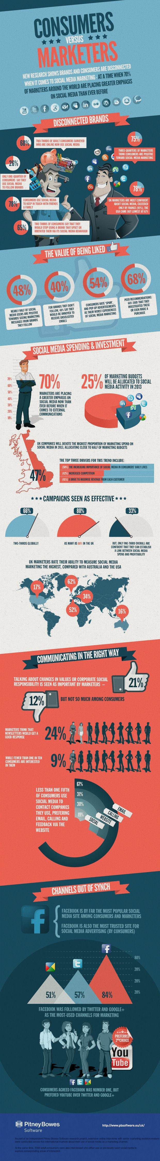 Consumers Vs Marketers – What Do We Really Want From Brands On #SocialMedia? [INFOGRAPHIC] - AllTwitter