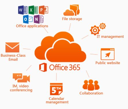 Business is better with Microsoft #Office365 . It's the Office you know, with additional tools to help you work better together. http://www.networkingsolutions.net