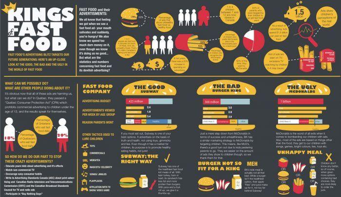 Kings Of Fast Food