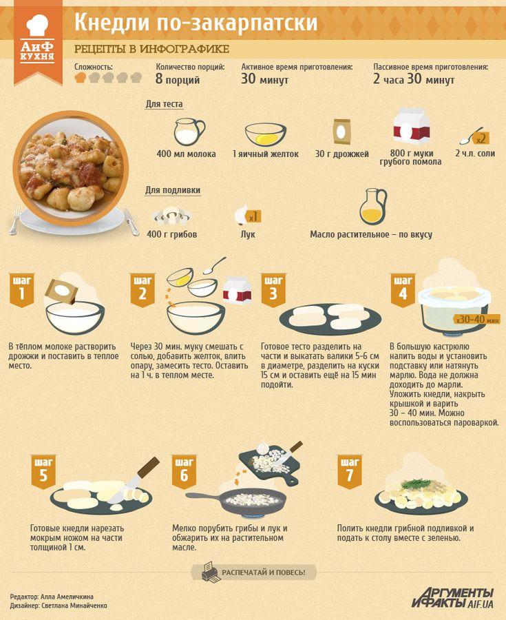 Рецепты в инфографике: Кнедли по-закарпатски | Рецепты в инфографике | Кухня | АиФ Украина
