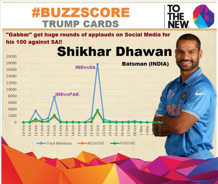 #BuzzScore Trump card! Its #GameKaHero - #Dhawan for his amazing run in #CWC15 & continues it with a 100 in #INDvsIRE