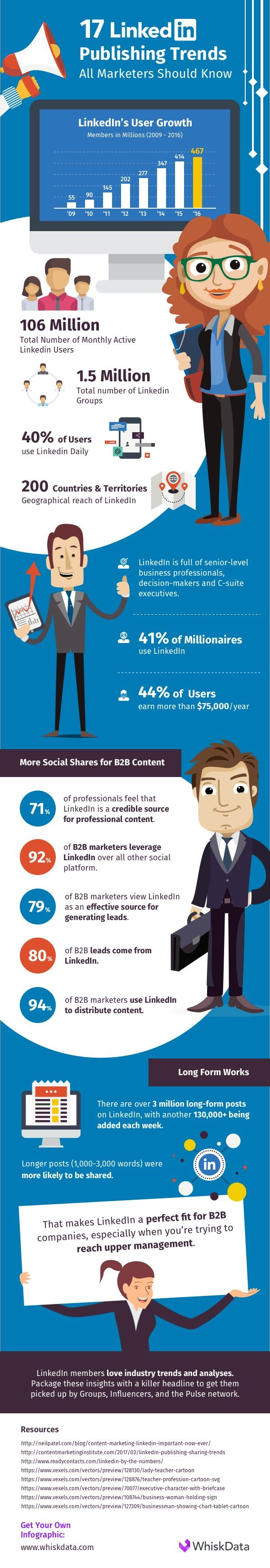 17 LinkedIn Publishing Trends All Marketers Should Know - #Infographic
