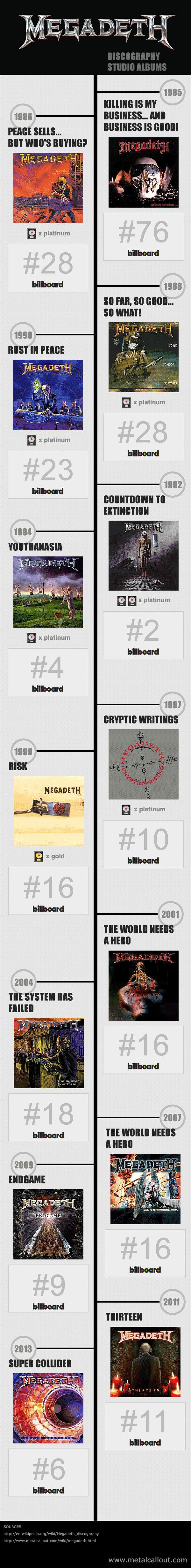 Megadeth Infographic