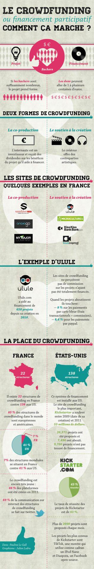 Infographie du crowdfunding, réalisée par Julien Ledru et Pauline Le Gall - Avril 2012