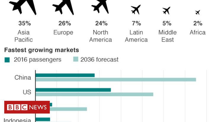 #locationdavion Airports and planes taking off: Asia Aviation in five charts - BBC News #kevelair
