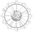 Hindu astrology - Wikipedia, the free encyclopedia Astrological Chart -- New Millennium.svg