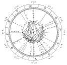 Hindu astrology - Wikipedia, the free encyclopedia Astrological Chart -- New Millennium.svg