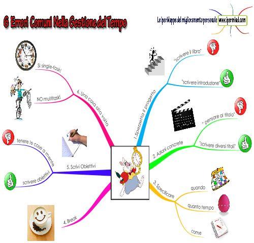 6 Errori nella Gestione del Tempo   IperMind