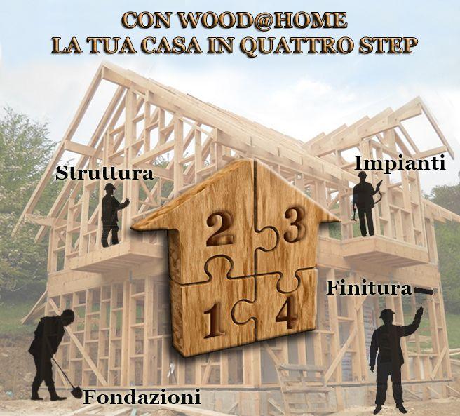 Scegli un unico interlocutore per la realizzazione della tua casa in legno.
