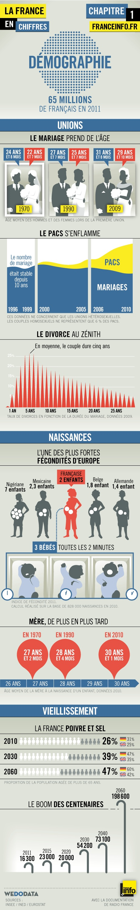 Infographies | La France en chiffres : le couple #APFrench