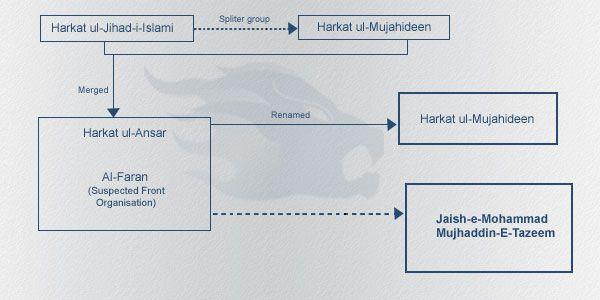 Evolution of Jaish-e-Mohammad Mujhaddin-e-Tazeem