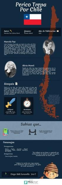 Perico Trepa por Chile | Piktochart Infographic Editor