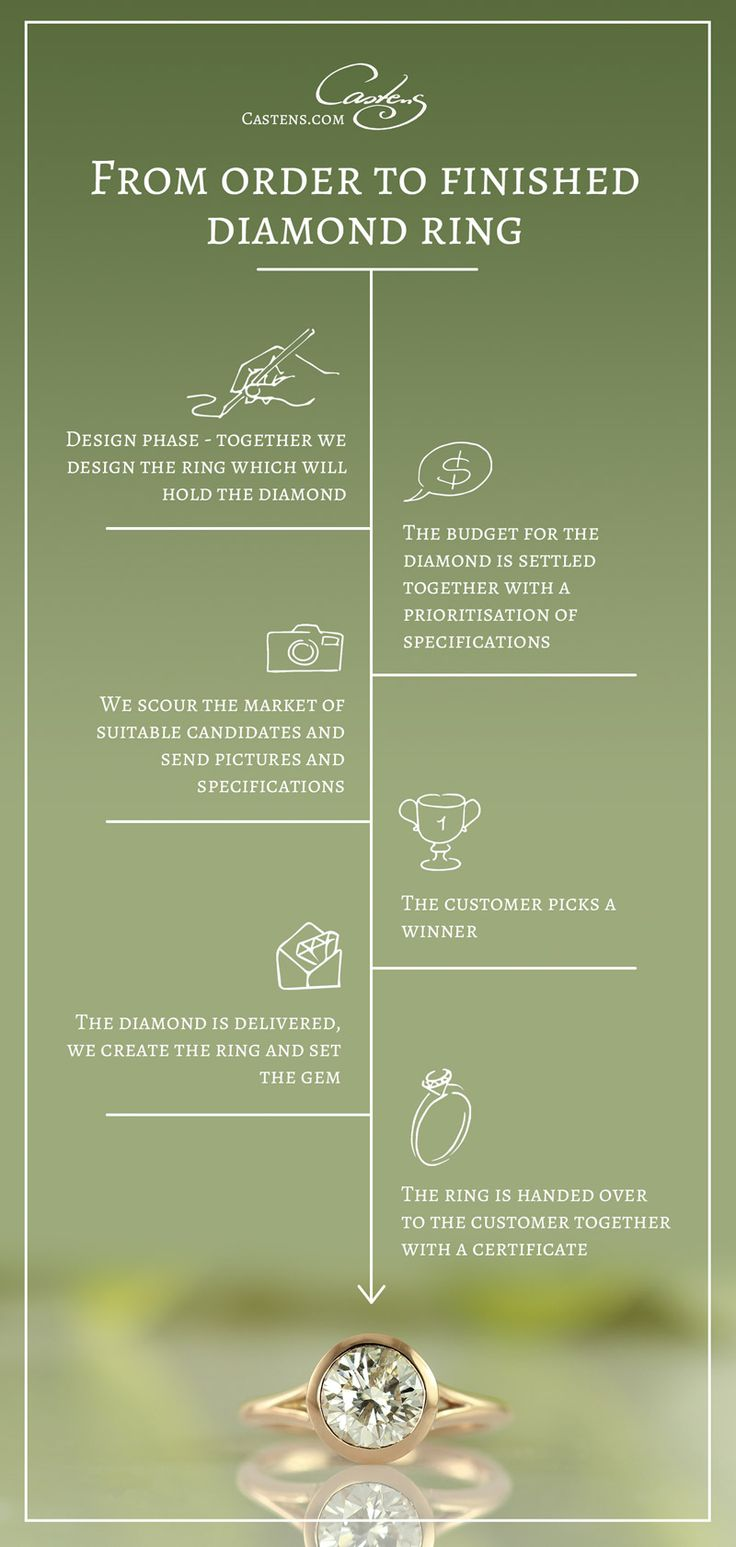 Ordering a piece of diamond jewellery requires trust - and a little knowledge about diamonds helps of cause too. We do our best to make the process as comfortable as possible. Leaving you only with asking the lady of your heart to marry you as the nerve wrecking part. This jewelry infographic shows the process from idea to finished diamond ring.
