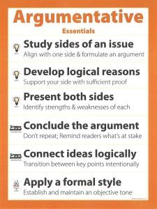Argumentative Essentials poster--This 18x24 poster highlights the essential skills required for argumentative writing. The icons match all other Smekens Education 6-Traits products. The poster comes folded for easy storage, or laminate it, cut it up and add other criteria for this genre throughout the year. $2