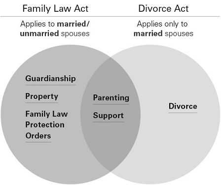 Dating while going through divorce law-in-Peebles